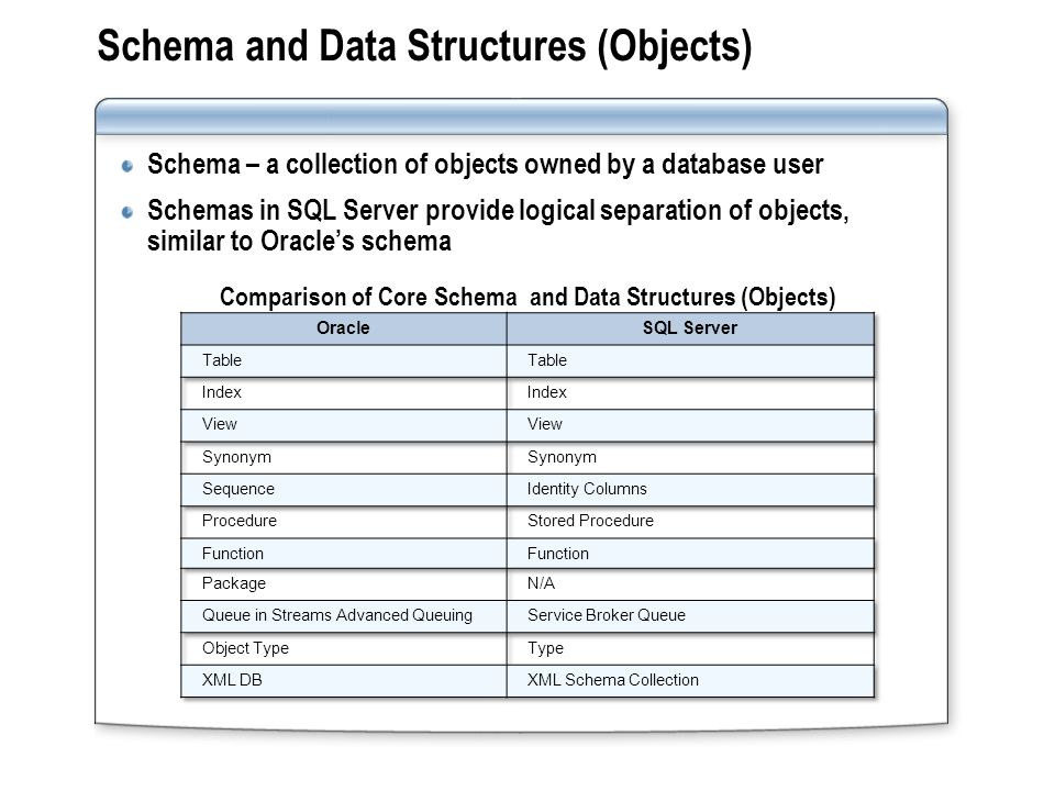 Schema and Data Structures (Objects)