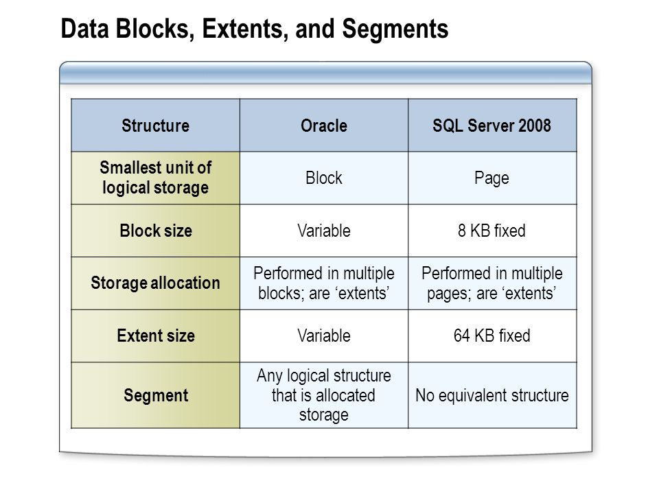Data Blocks, Extents, and Segments