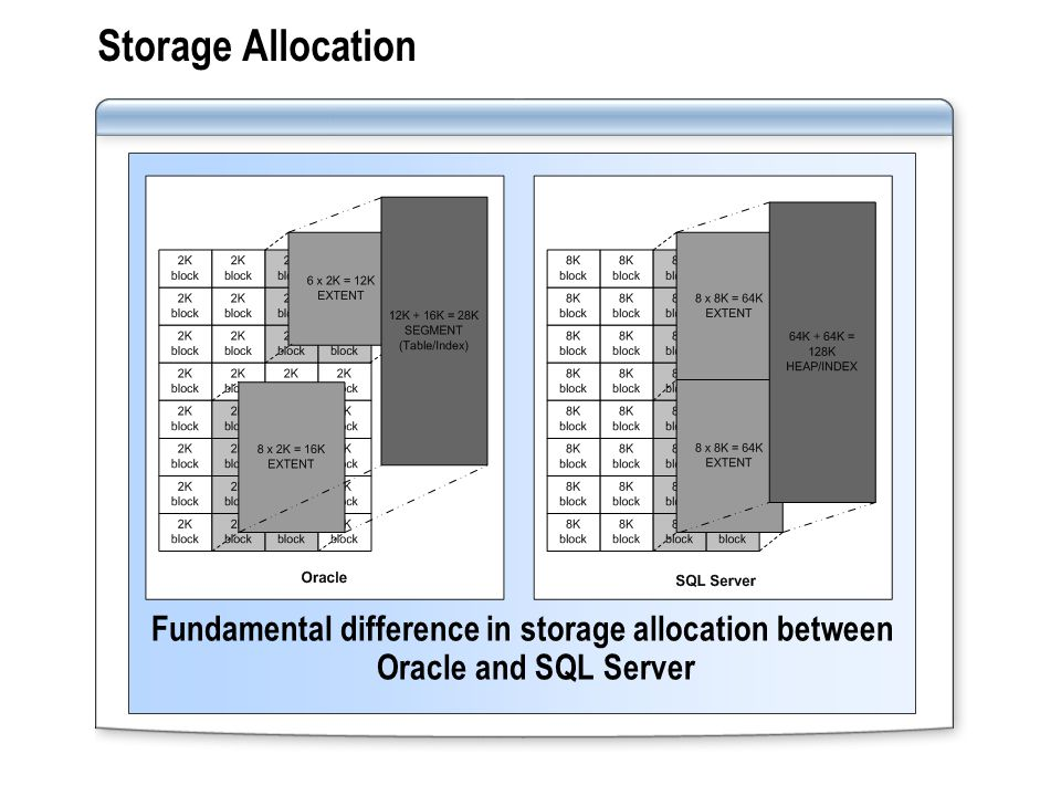 Storage Allocation Fundamental difference in storage allocation between Oracle and SQL Server