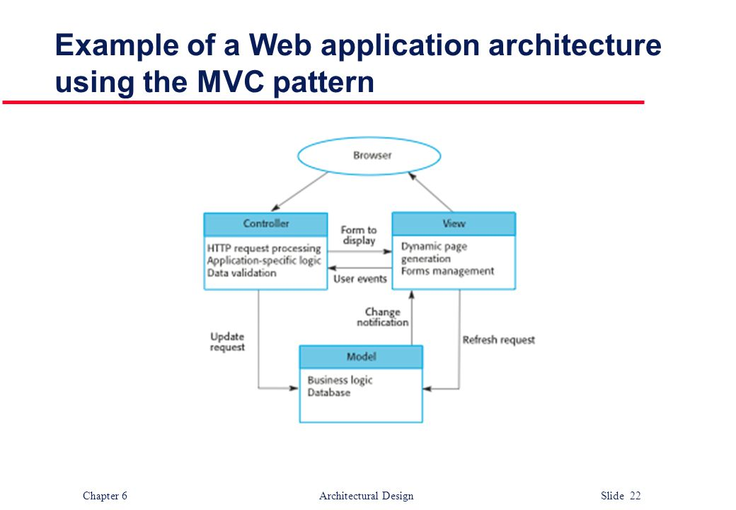Example of a Web application architecture using the MVC pattern