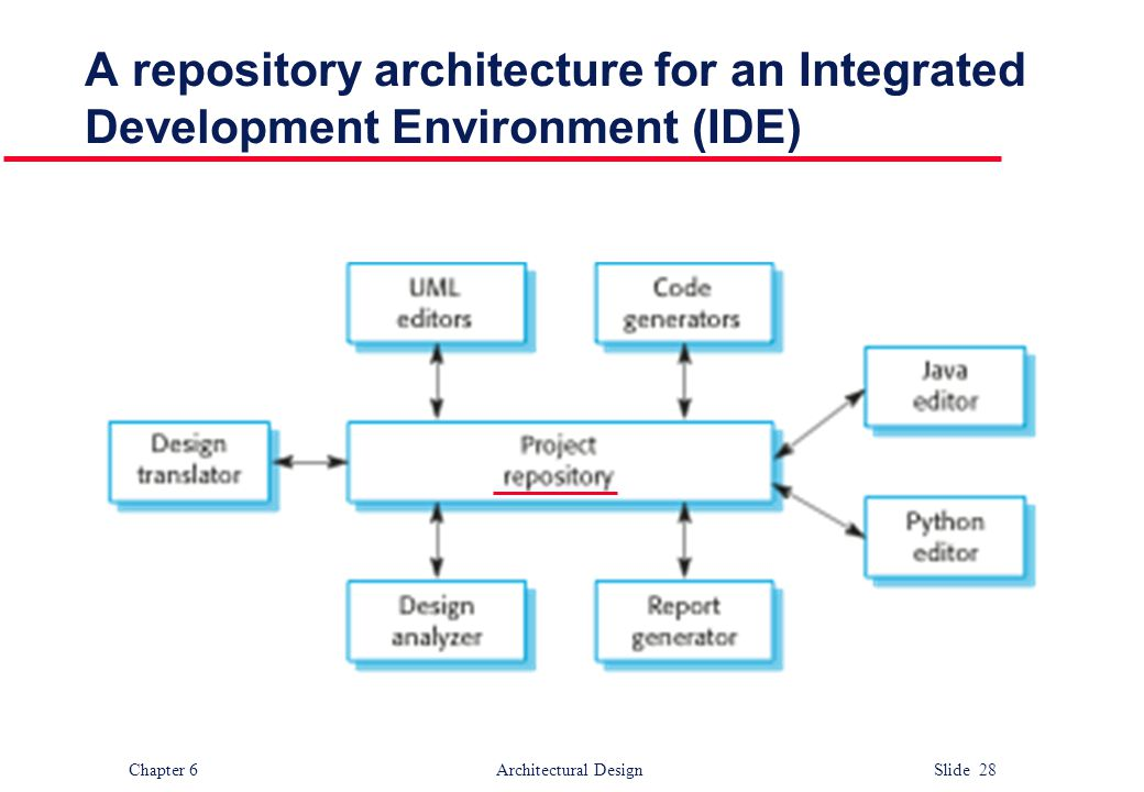 A repository architecture for an Integrated Development Environment (IDE)