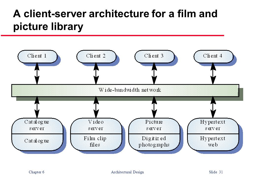 A client-server architecture for a film and picture library