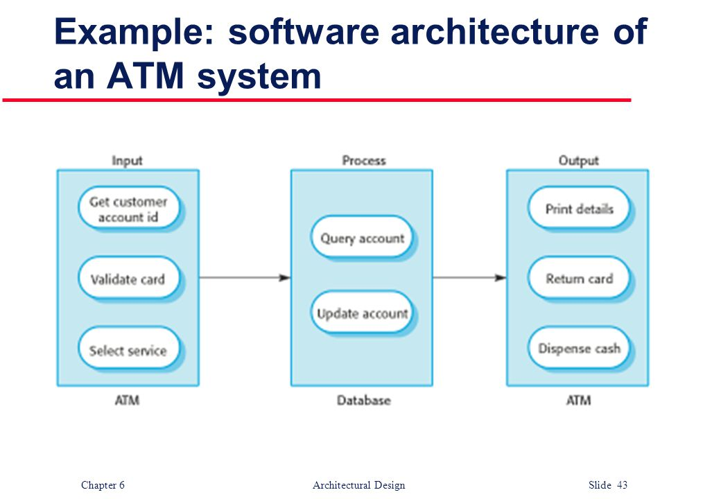 Example: software architecture of an ATM system