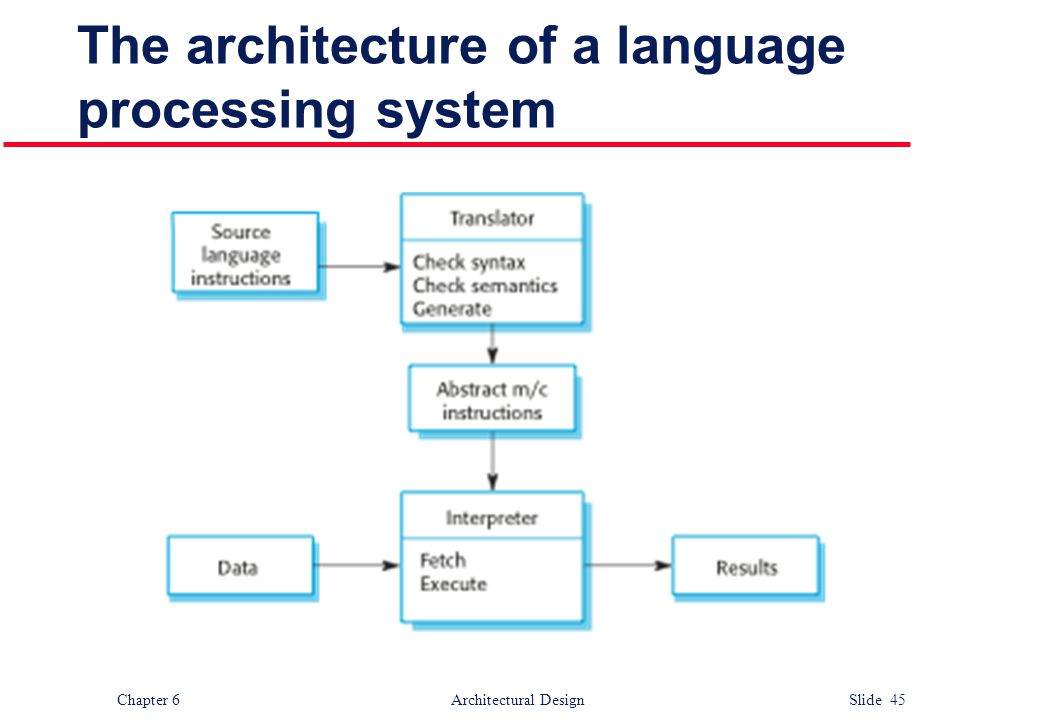 The architecture of a language processing system