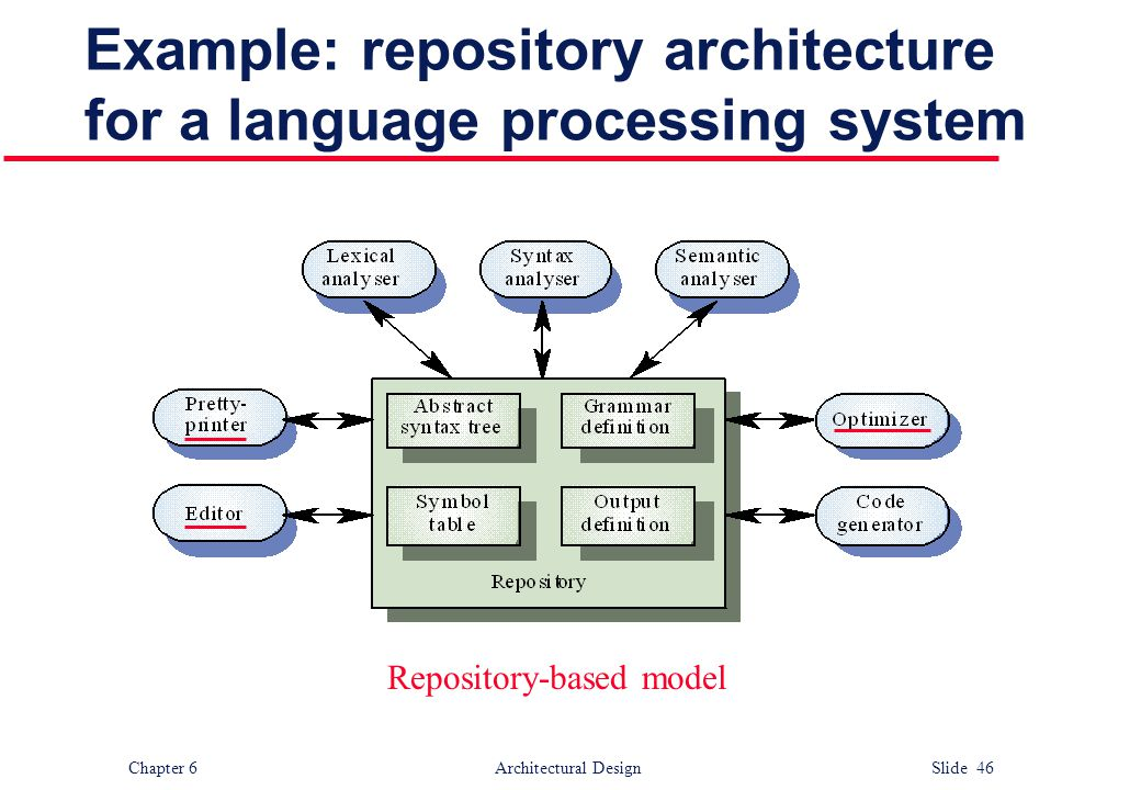 Example: repository architecture for a language processing system