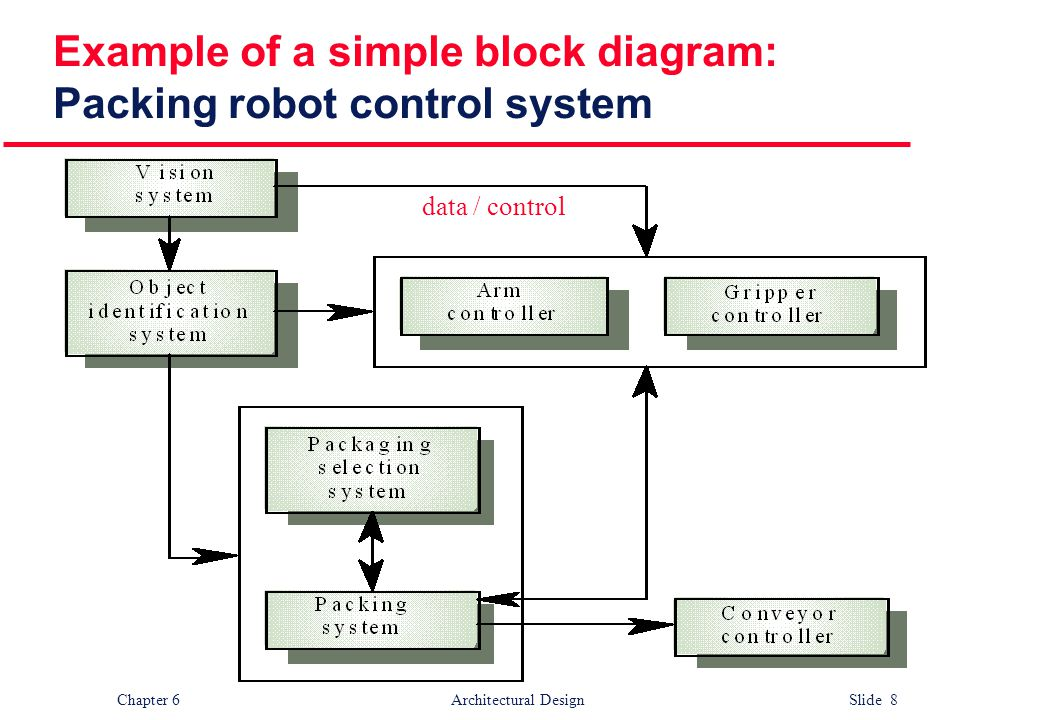 Example of a simple block diagram: Packing robot control system