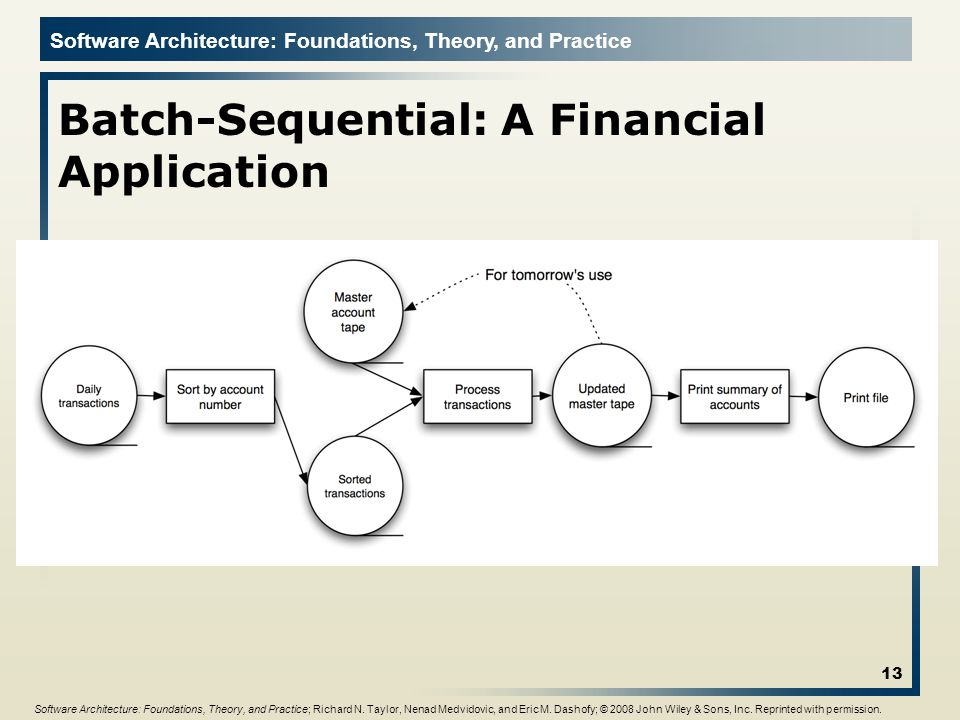 Batch-Sequential: A Financial Application