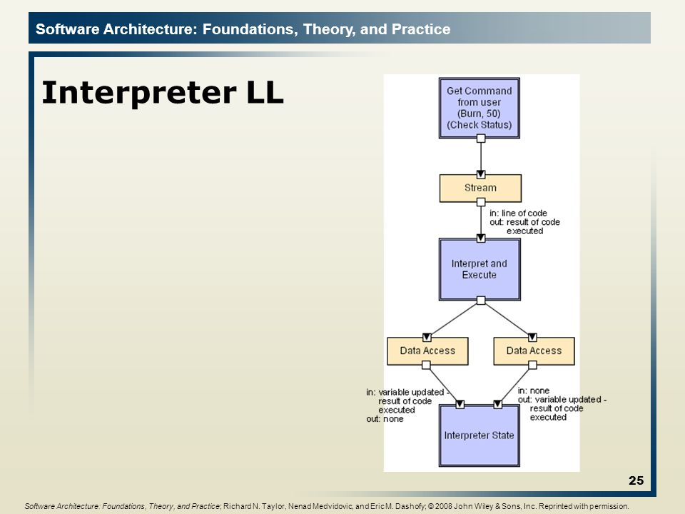 Interpreter LL