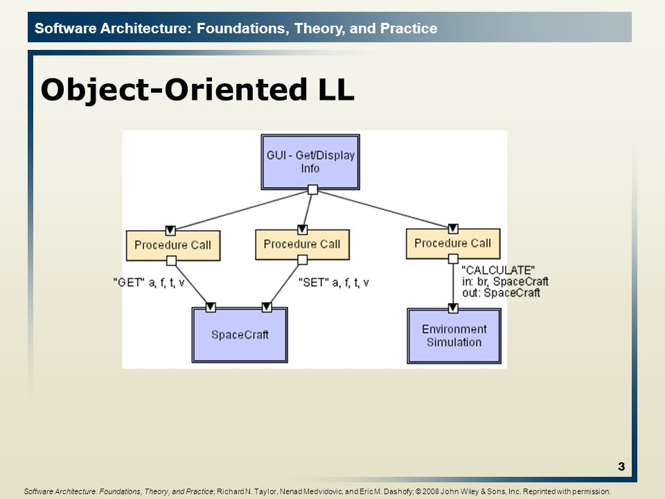 Object-Oriented LL