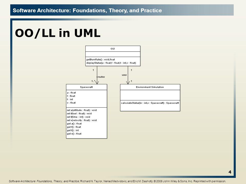 OO/LL in UML