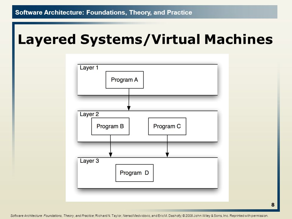 Layered Systems/Virtual Machines