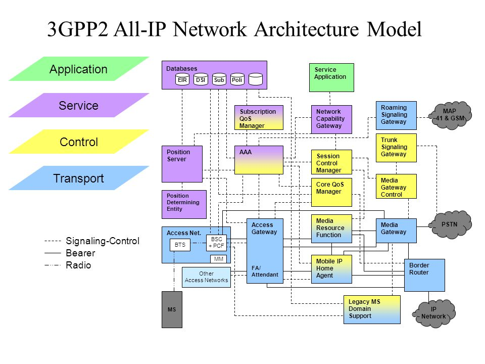 3GPP2 All-IP Network Architecture Model