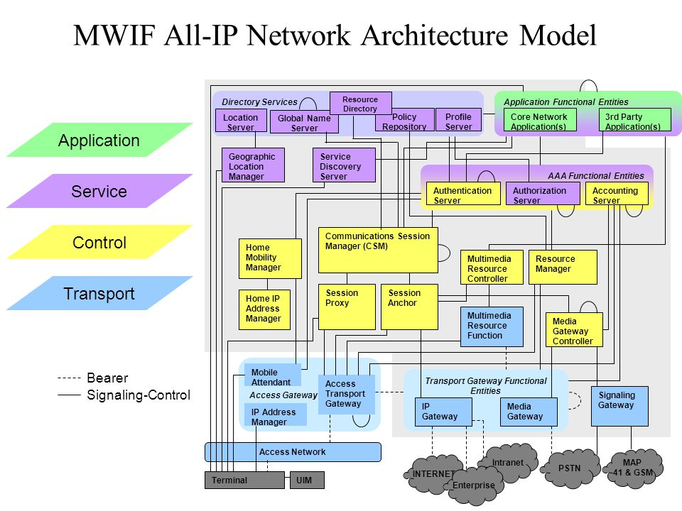 MWIF All-IP Network Architecture Model