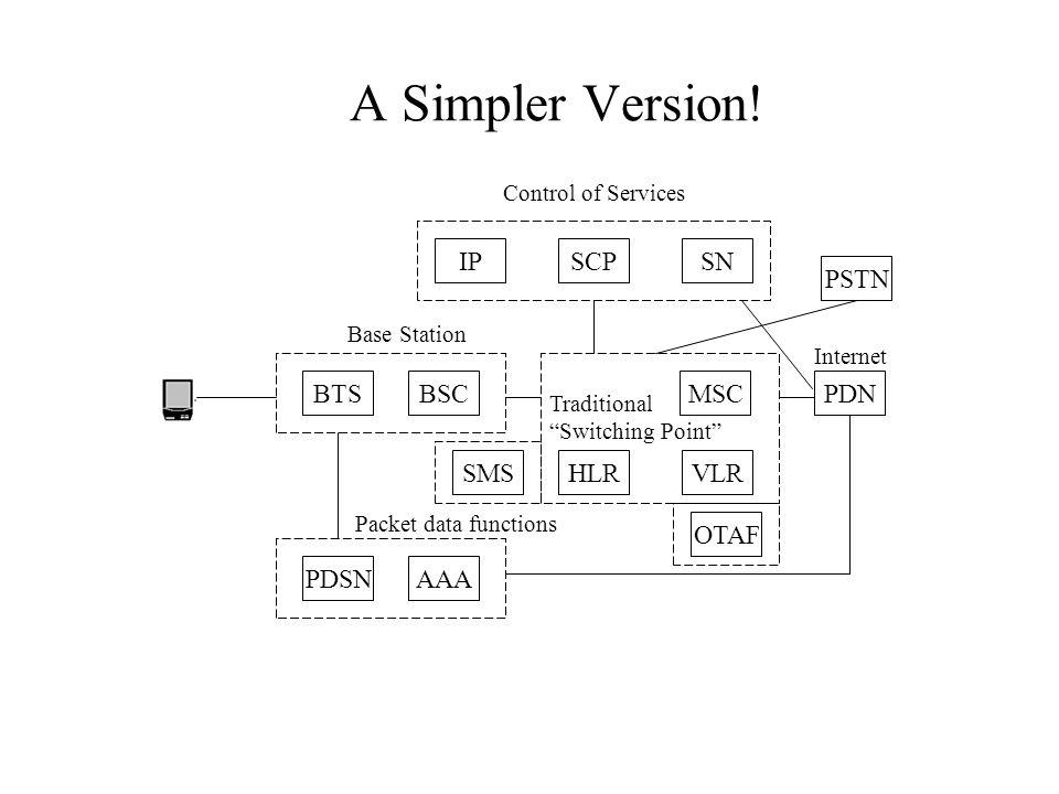 A Simpler Version! IP SCP SN PSTN BTS BSC MSC PDN SMS HLR VLR OTAF