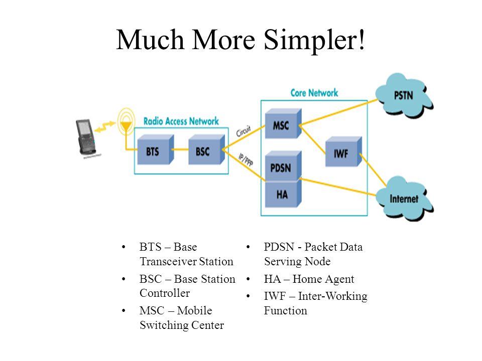 Much More Simpler! BTS – Base Transceiver Station