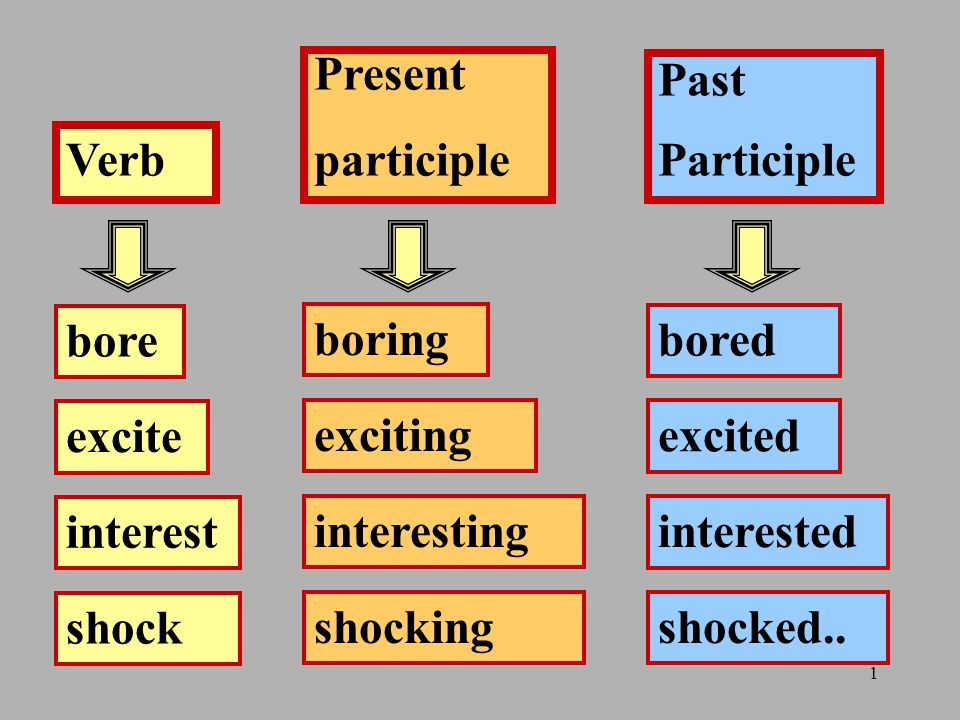Present participle. Past. Participle. Verb. bore. boring. bored. excite. exciting. excited.