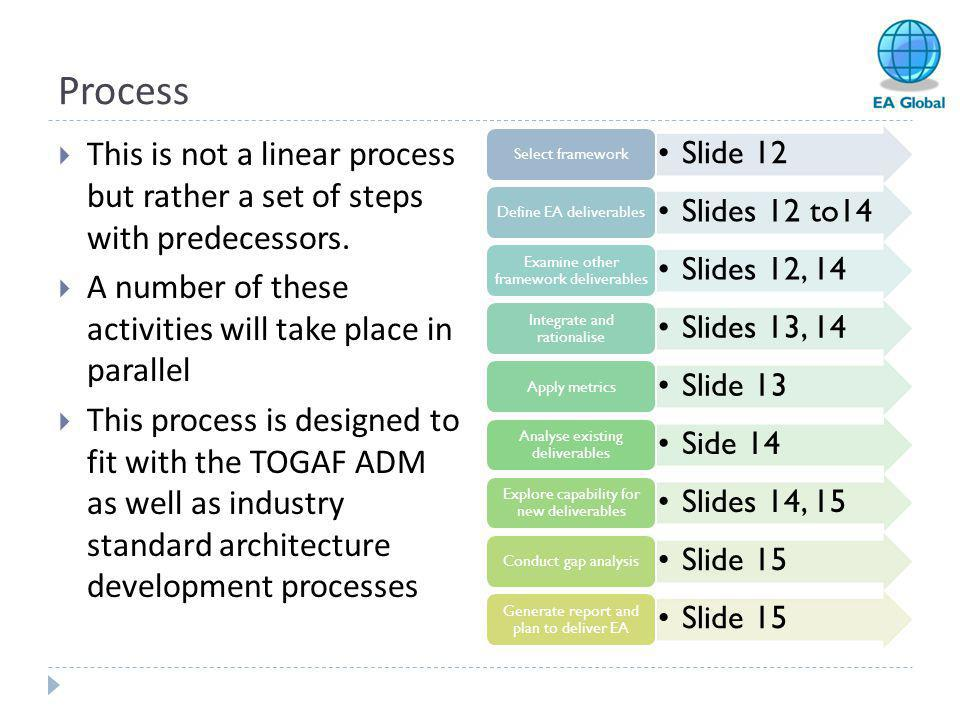 Process This is not a linear process but rather a set of steps with predecessors. A number of these activities will take place in parallel.
