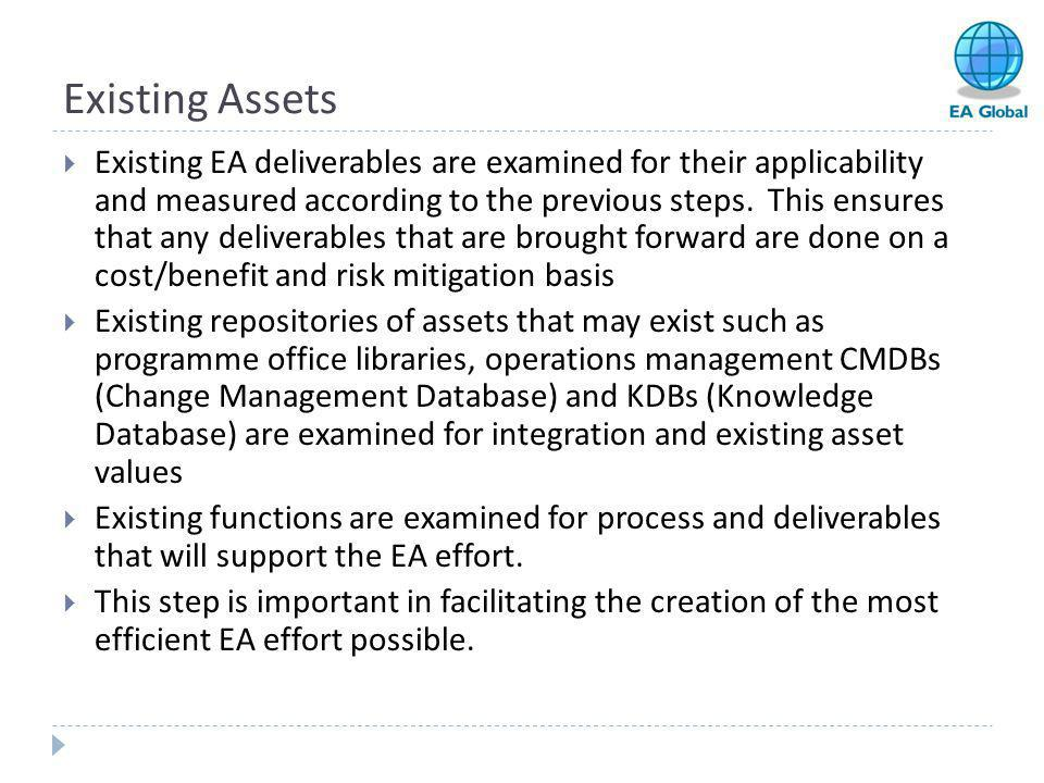 Existing Assets