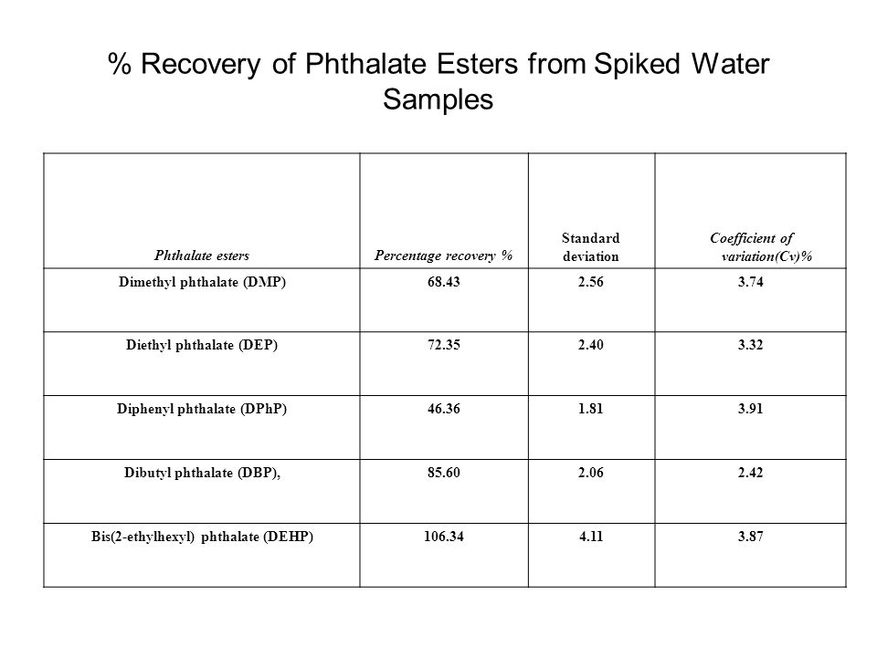 % Recovery of Phthalate Esters from Spiked Water Samples