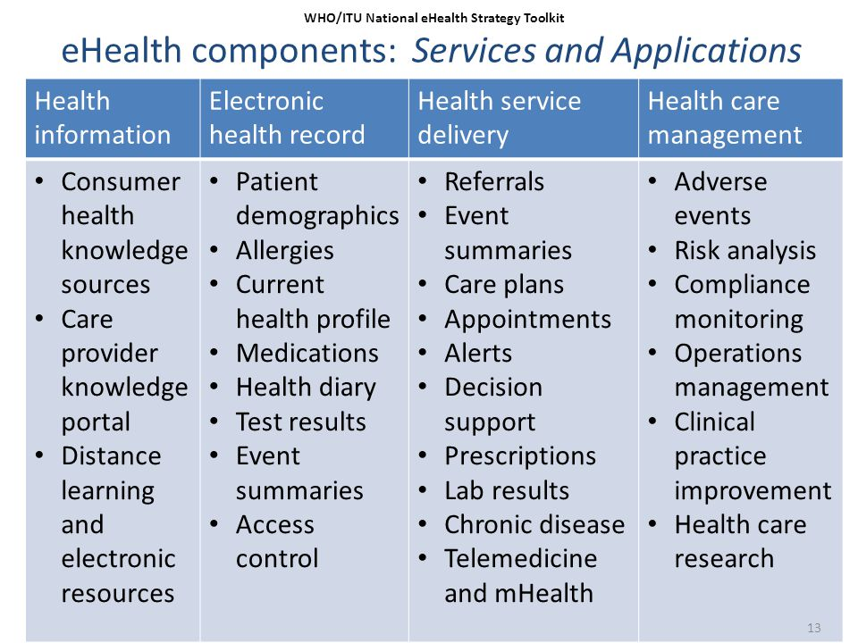 eHealth components: Services and Applications
