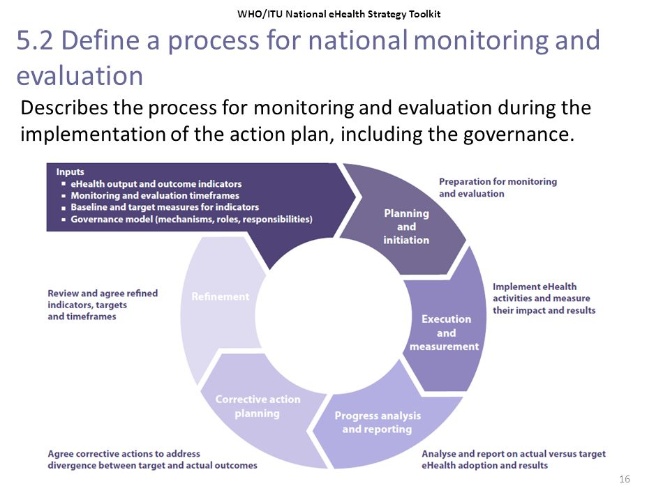 5.2 Define a process for national monitoring and evaluation