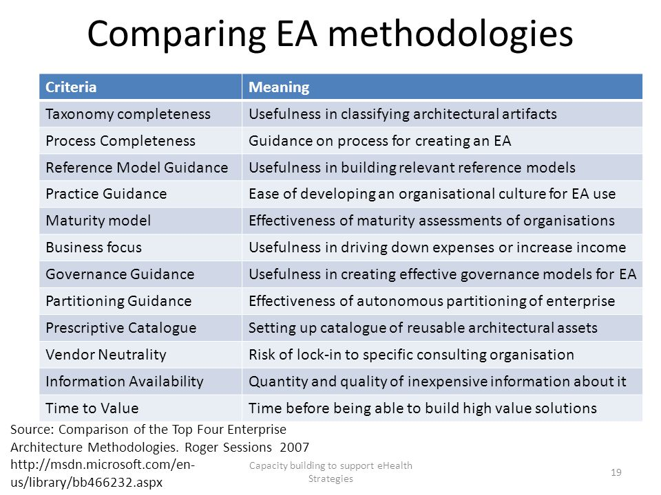 Comparing EA methodologies