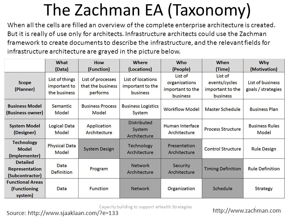 The Zachman EA (Taxonomy)