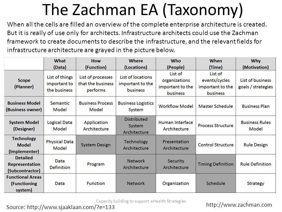 The Zachman EA (Taxonomy)