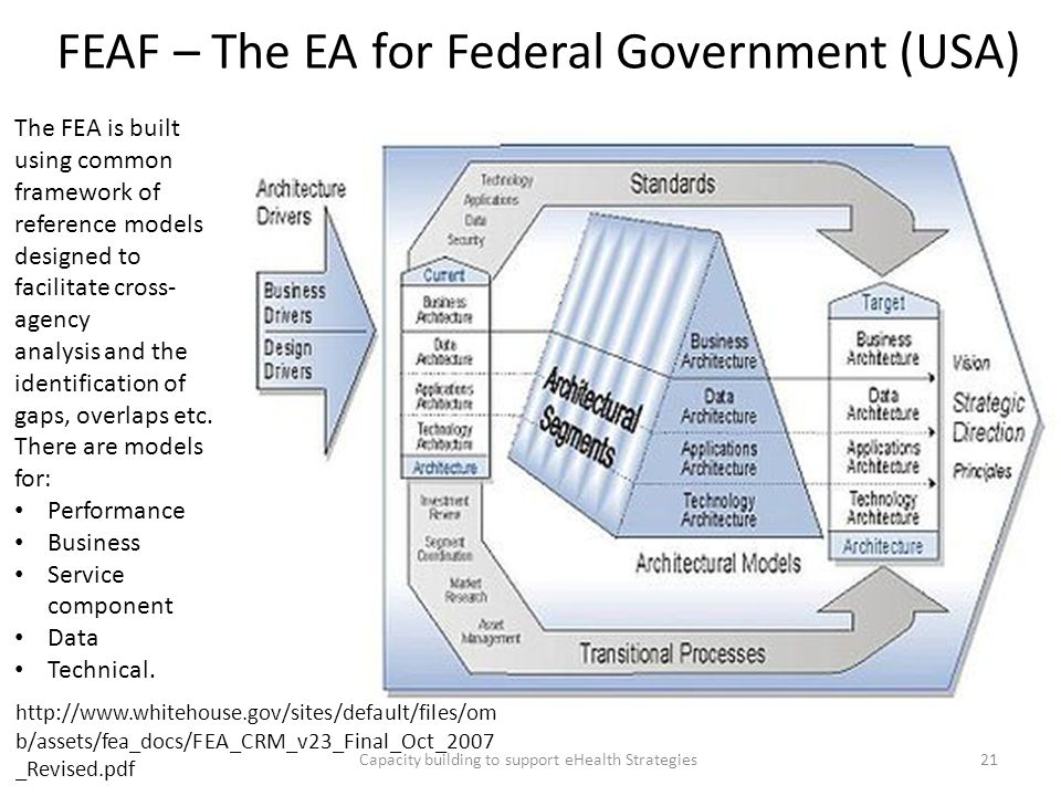 FEAF – The EA for Federal Government (USA)