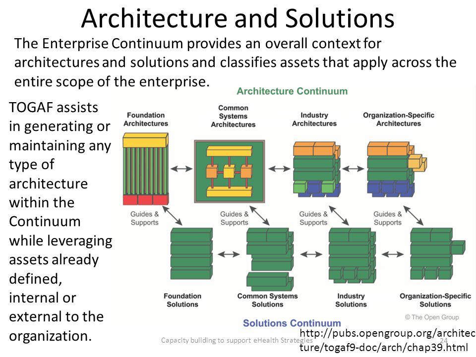 Architecture and Solutions