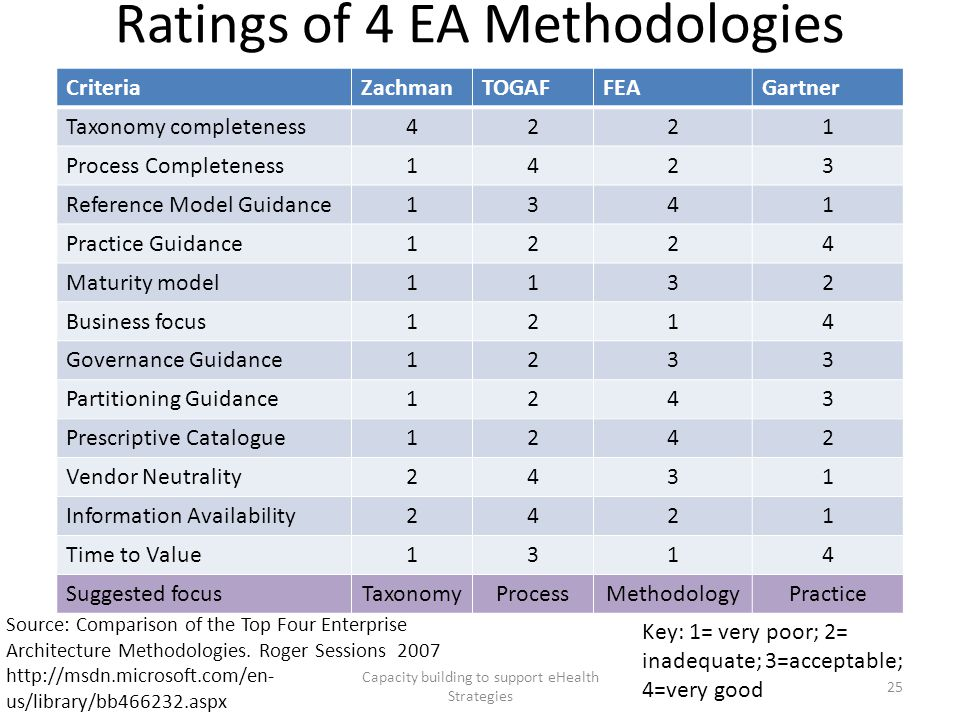 Ratings of 4 EA Methodologies