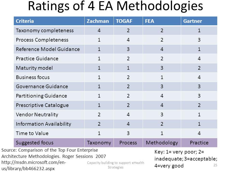 Ratings of 4 EA Methodologies