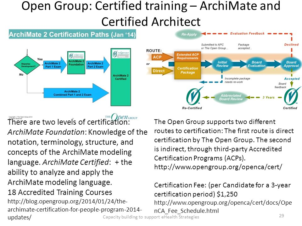 Open Group: Certified training – ArchiMate and Certified Architect