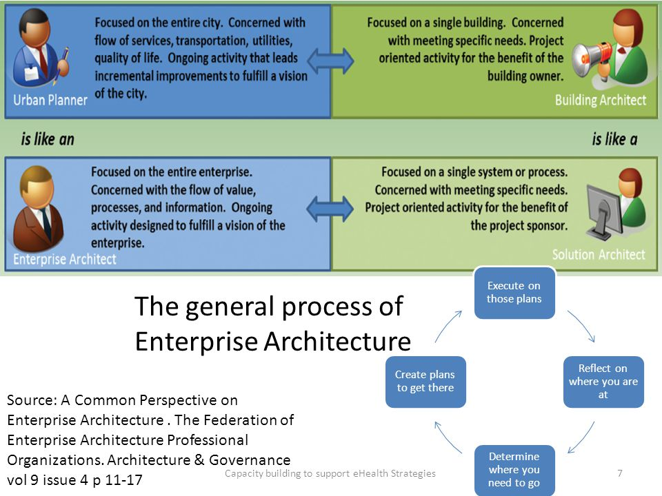 The general process of Enterprise Architecture