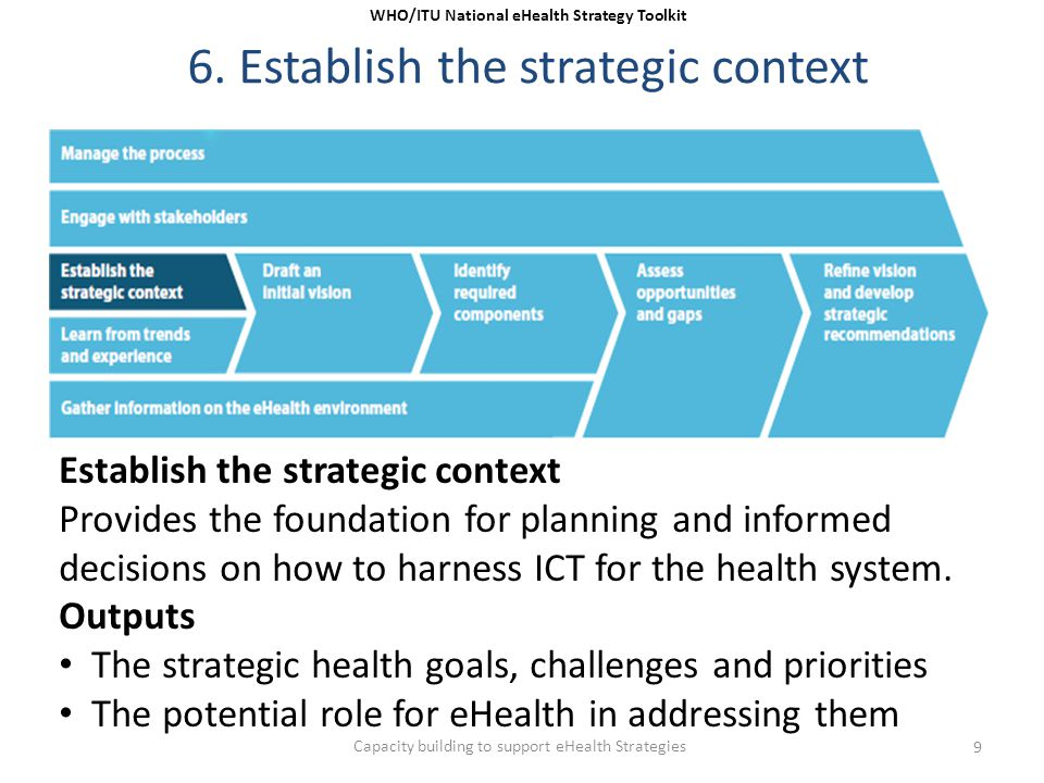 6. Establish the strategic context