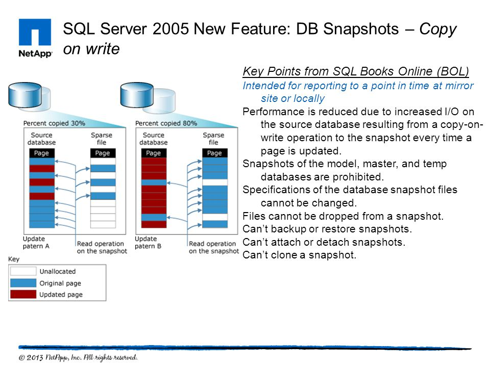 SQL Server 2005 New Feature: DB Snapshots – Copy on write