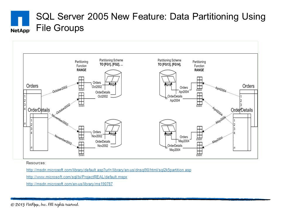 SQL Server 2005 New Feature: Data Partitioning Using File Groups