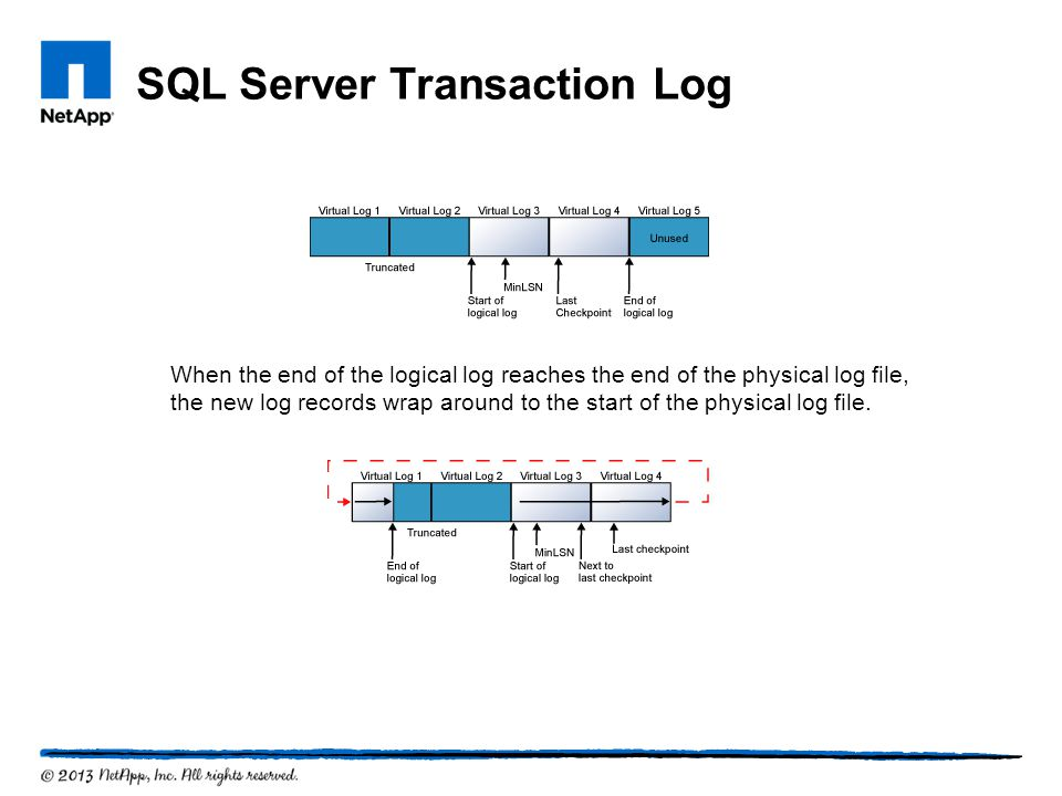 SQL Server Transaction Log