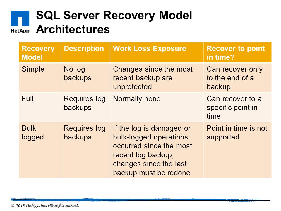 SQL Server Recovery Model Architectures