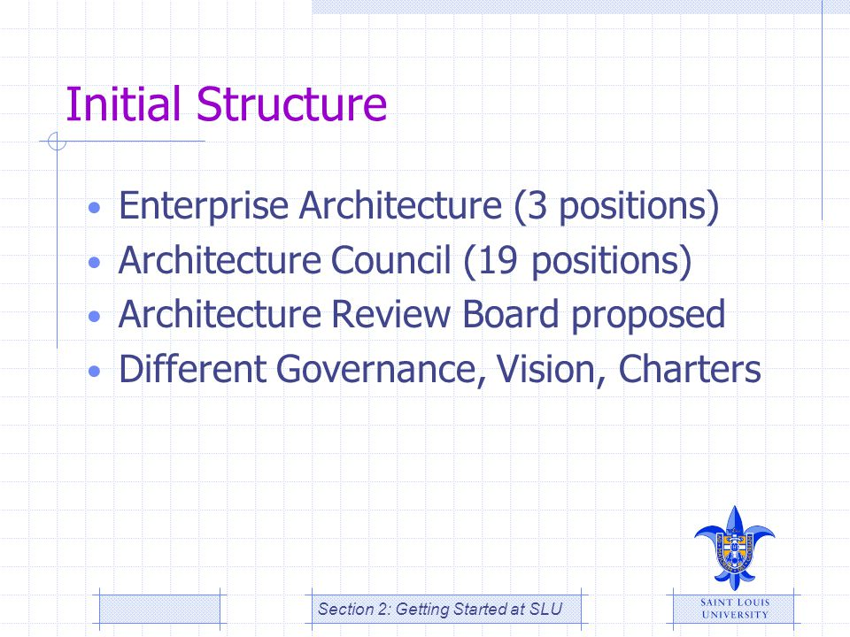 Initial Structure Enterprise Architecture (3 positions)