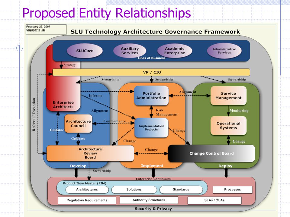 Proposed Entity Relationships