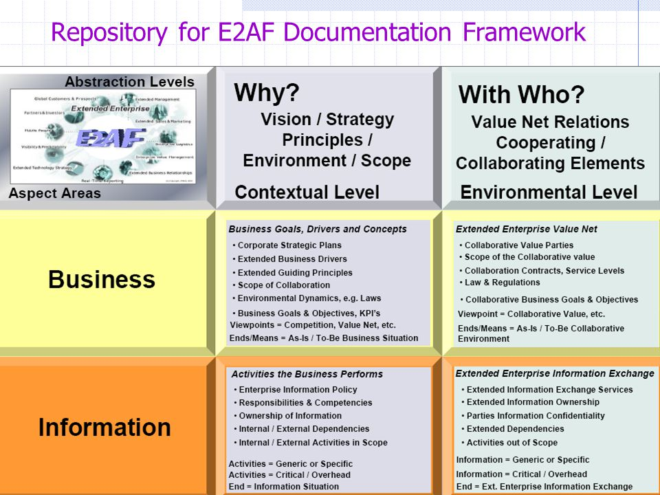 Repository for E2AF Documentation Framework