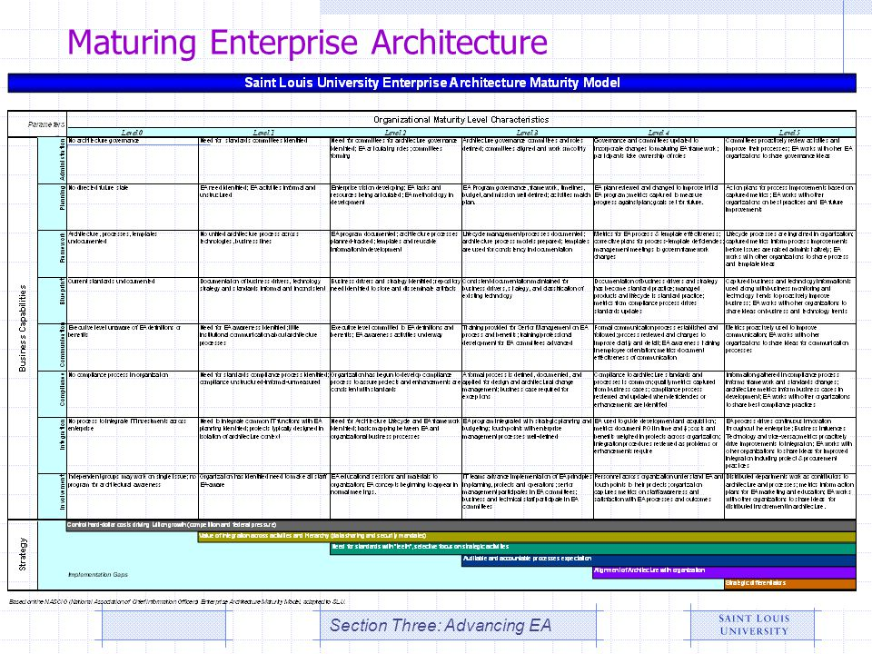 Maturing Enterprise Architecture