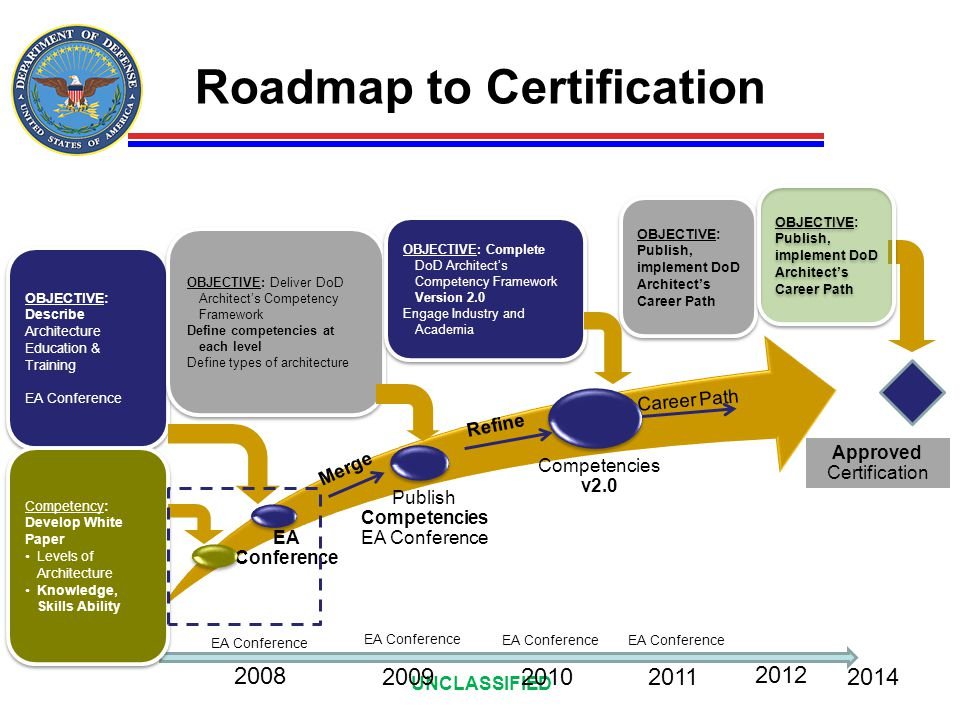 Roadmap to Certification