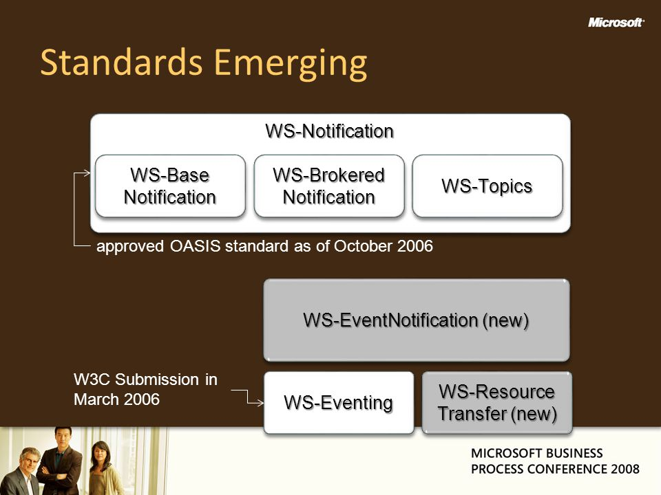 Standards Emerging WS-Notification WS-Base Notification WS-Brokered