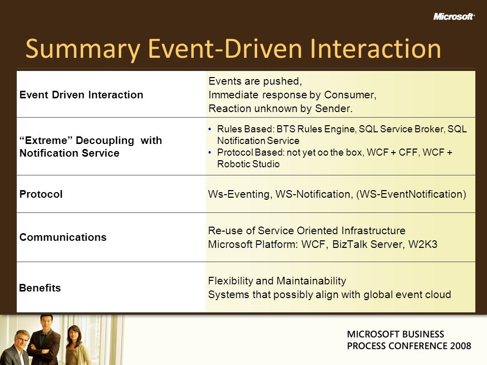 Summary Event-Driven Interaction