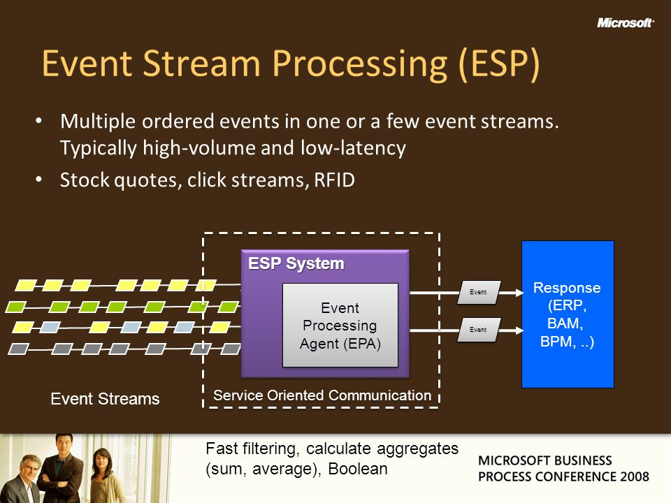 Event Stream Processing (ESP)