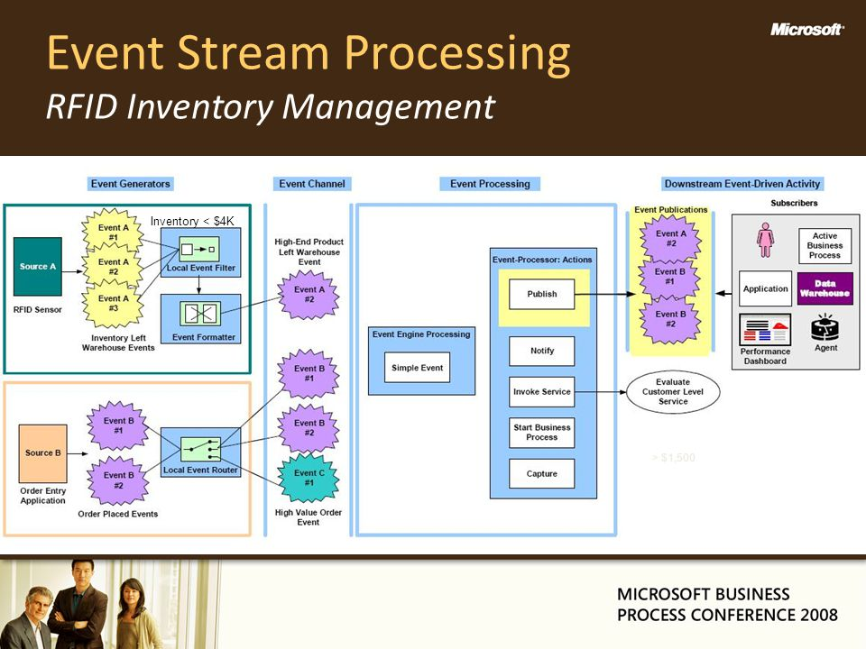 Event Stream Processing RFID Inventory Management