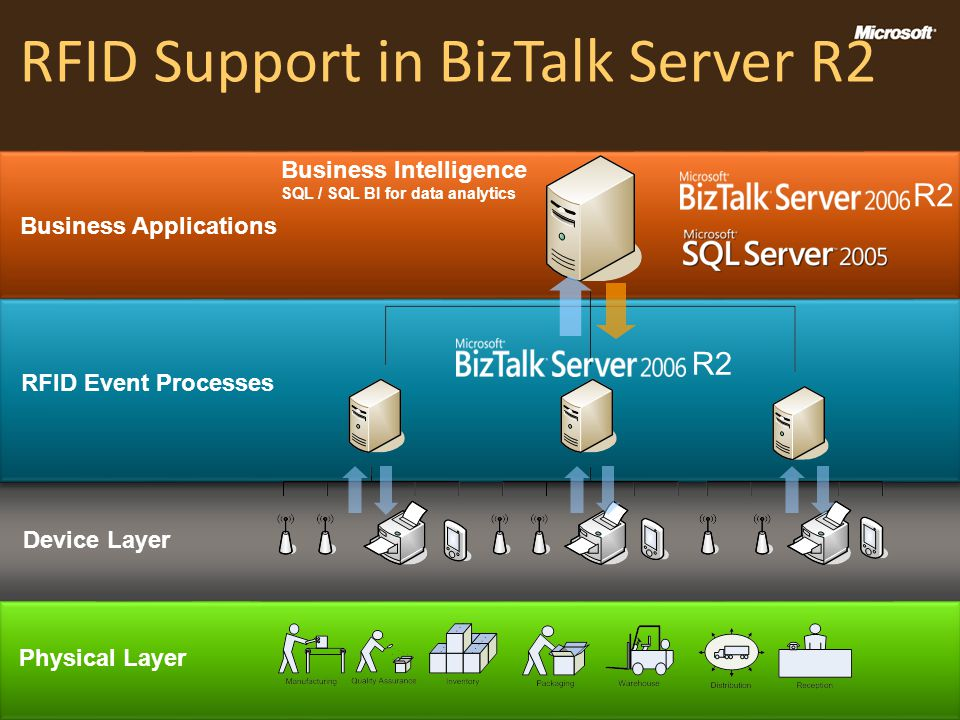RFID Support in BizTalk Server R2