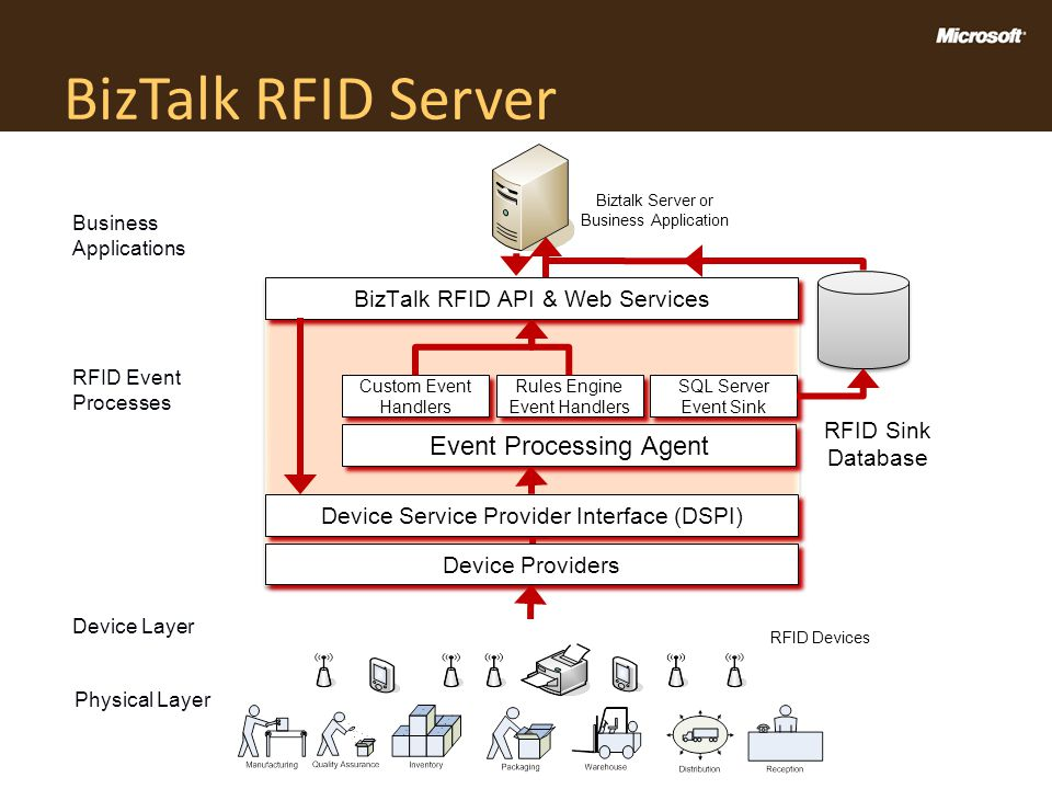 BizTalk RFID Server Event Processing Agent